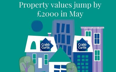 Property values jump by £2,000 in May